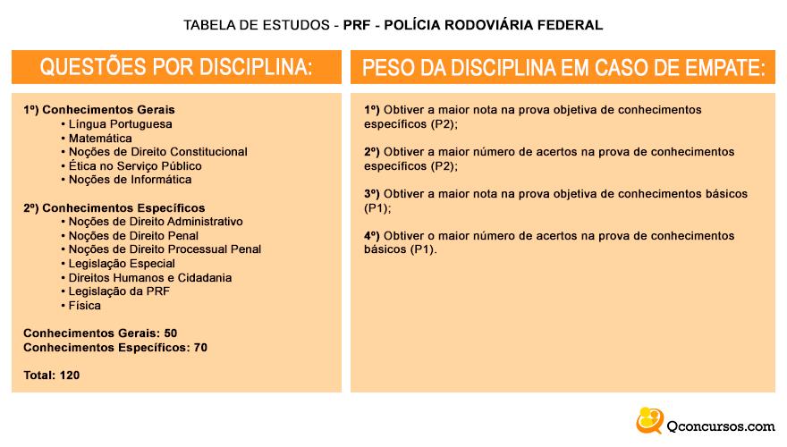Concurso da Polícia Rodoviária Federal 2017