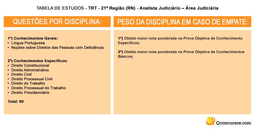 tabelas de estudos trt 21 analista judiciario