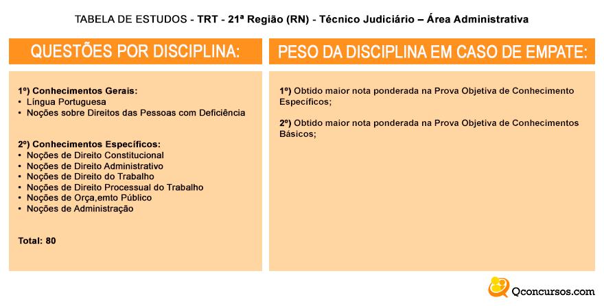 tabelas de estudos trt 21 técnico judiciário área judiciaria