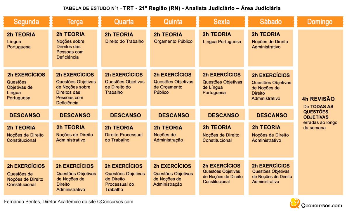 tabelas de estudos trt 21 técnico judiciário área administrativaa