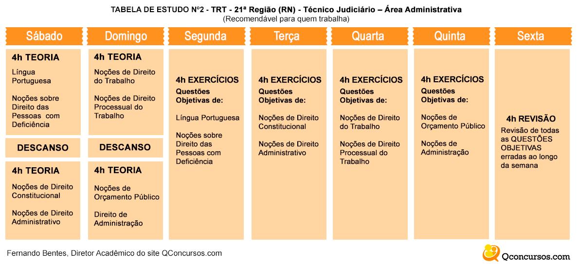 tabelas de estudos trt 21 técnico administrativo