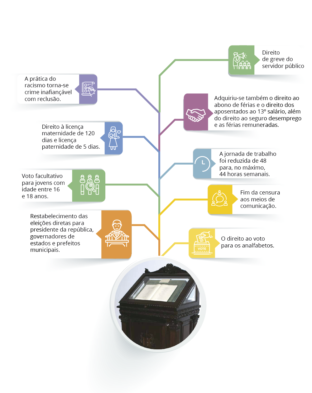 9 inovações da constituição federal brasileira