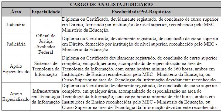 Cargos de analista judiciário TRF-4