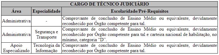 Cargos de técnico judiciário do TRF-4